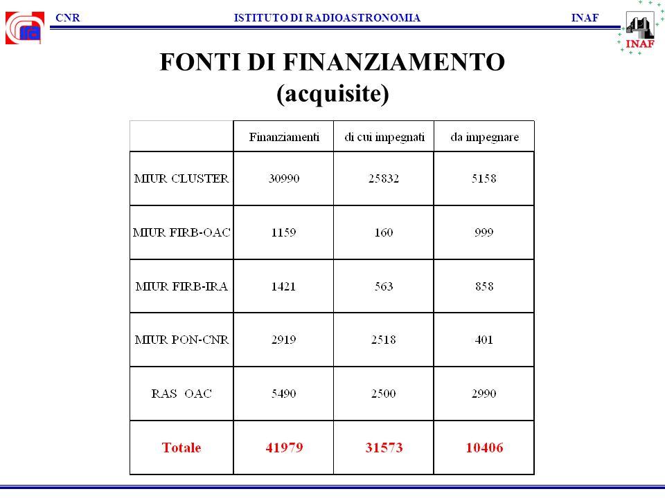 CNR ISTITUTO DI RADIOASTRONOMIA INAF FONTI DI FINANZIAMENTO (acquisite)