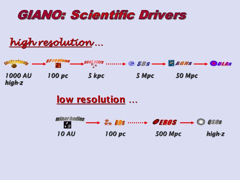 1000 AU 100 pc 5 kpc 5 Mpc 50 Mpc high-z high resolution … 10 AU 100 pc 500 Mpc high-z 10 AU 100 pc 500 Mpc high-z low resolution …