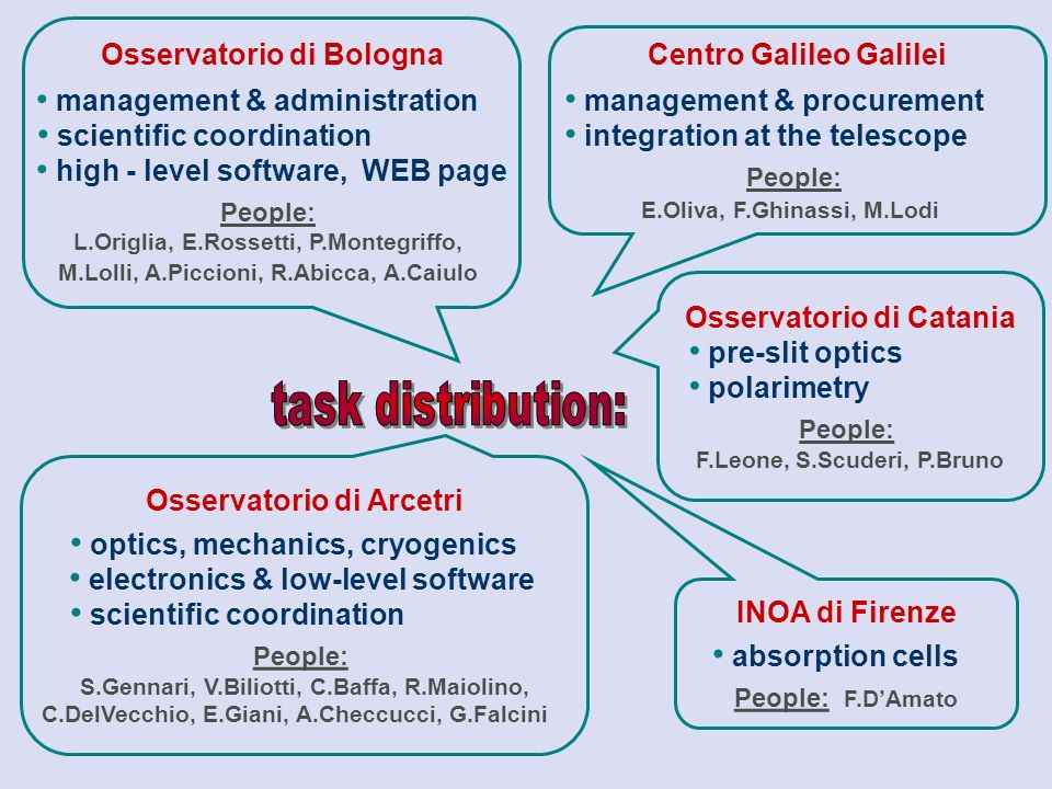 Osservatorio di Bologna management & administration scientific coordination high - level software, WEB page People: L.Origlia, E.Rossetti, P.Montegrif
