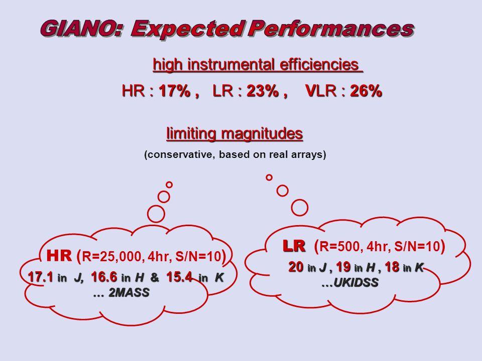 high instrumental efficiencies high instrumental efficiencies HR : 17%, LR : 23%, VLR : 26% limiting magnitudes limiting magnitudes (conservative, based on real arrays) LR LR ( R=500, 4hr, S/N=10 ) 20 in J, 19 in H, 18 in K 20 in J, 19 in H, 18 in K …UKIDSS HR ( R=25,000, 4hr, S/N=10 ) 17.1 in J, 16.6 in H & 15.4 in K 17.1 in J, 16.6 in H & 15.4 in K … 2MASS