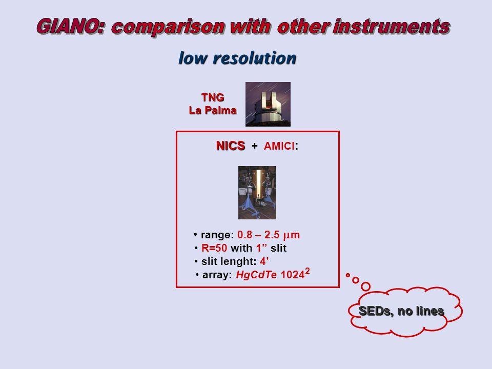 NICS NICS + AMICI : range: 0.8 – 2.5 m R=50 with 1 slit slit lenght: 4 array: HgCdTe 1024 2 TNG TNG La Palma La Palma low resolution SEDs, no lines
