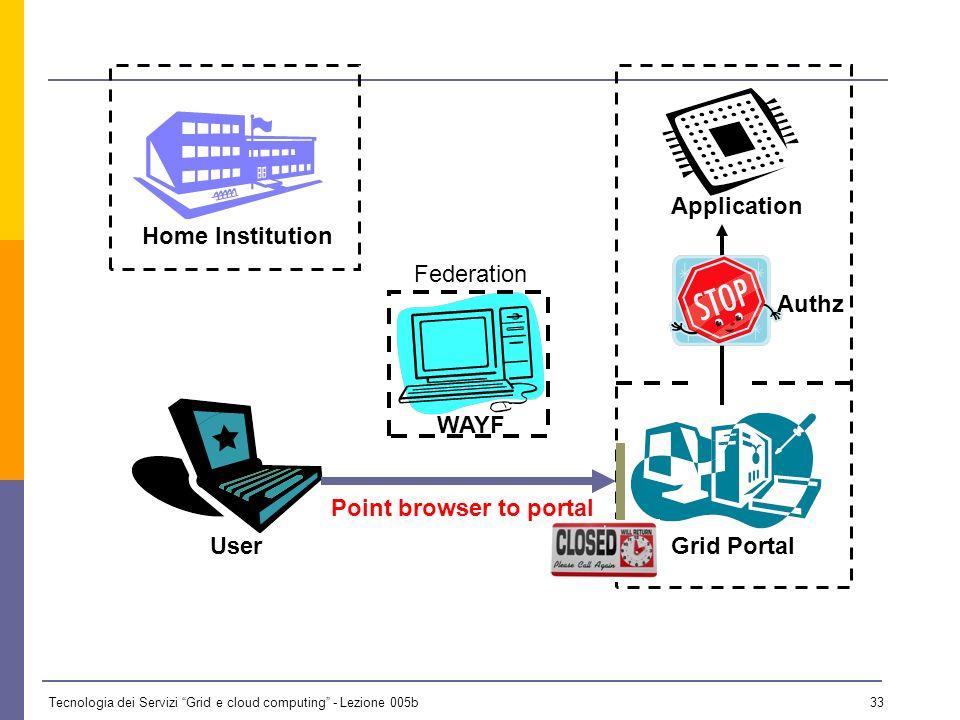 Tecnologia dei Servizi Grid e cloud computing - Lezione 005b 32 UserGrid Portal Home Institution Service ProviderIdentity Provider WAYF Application Federation Authz
