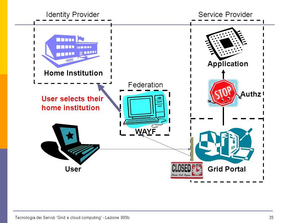Tecnologia dei Servizi Grid e cloud computing - Lezione 005b 34 UserGrid Portal Home Institution Service ProviderIdentity Provider WAYF Application Federation Authz Shibboleth redirects user to W.A.Y.F service