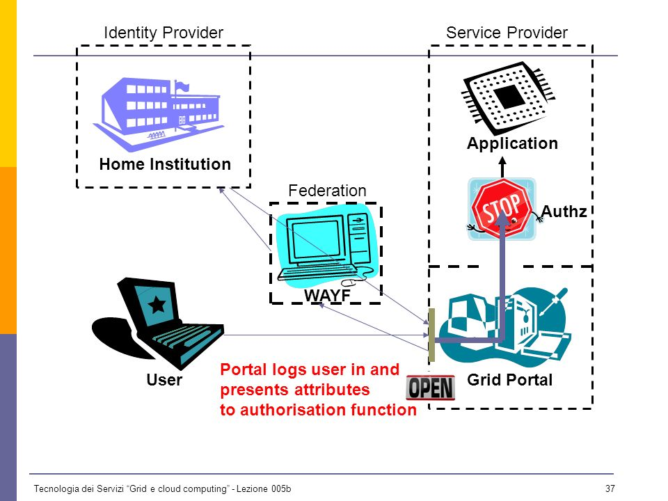 Tecnologia dei Servizi Grid e cloud computing - Lezione 005b 36 UserGrid Portal Home Institution Service ProviderIdentity Provider WAYF Application Federation Authz AUTHENTICATE Home confirms user ID in local LDAP and pushes attributes to the service provider LDAP