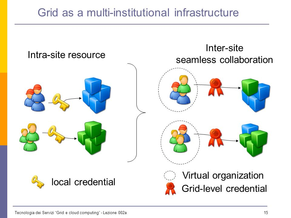 Tecnologia dei Servizi Grid e cloud computing - Lezione 002a 14 1. Grid Computing (3/4) Examples of non-Grid systems: Cluster management systems on a