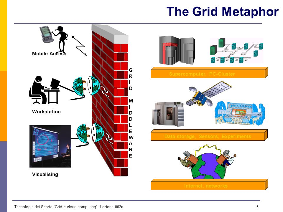 Tecnologia dei Servizi Grid e cloud computing - Lezione 002a 5 …the future: The Grid.