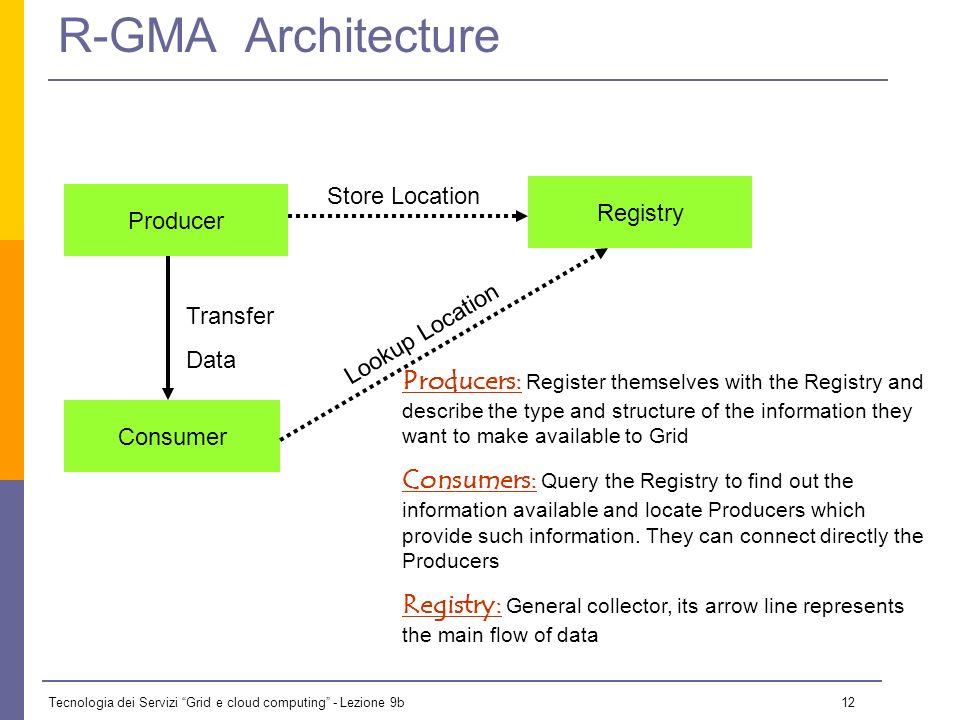 Tecnologia dei Servizi Grid e cloud computing - Lezione 9b 11 R-GMA: Design REGISTRY M Box Data Base Data Base Data Base SITE Client Collector of Info