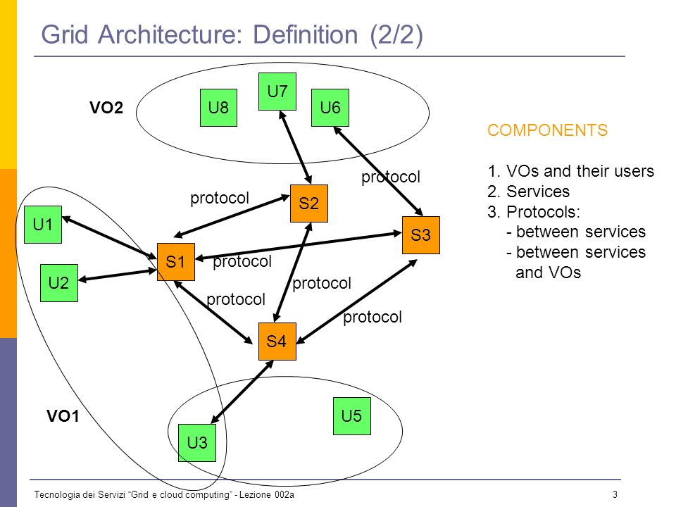 Tecnologia dei Servizi Grid e cloud computing - Lezione 002a 23 OGSA The Open Grid Services Architecture (OGSA) architecture describes the functionality required to implement a Grid infrastructure, and the rendering of this functionality into service definitions