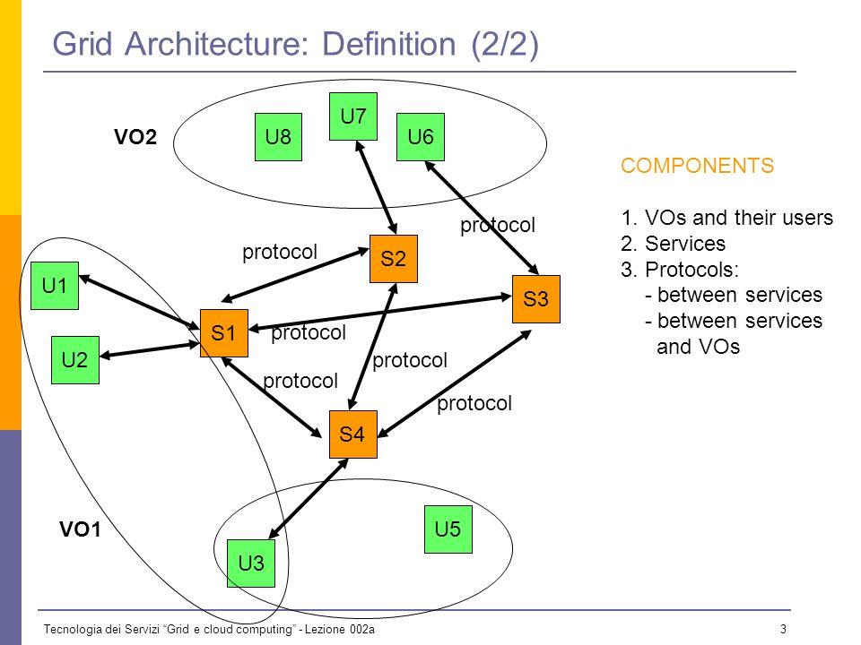 Tecnologia dei Servizi Grid e cloud computing - Lezione 002a 3 Grid Architecture: Definition (2/2) S1 S2 S4 S3 U3 U5 U8 U7 U6 U1 U2 VO1 VO2 COMPONENTS 1.
