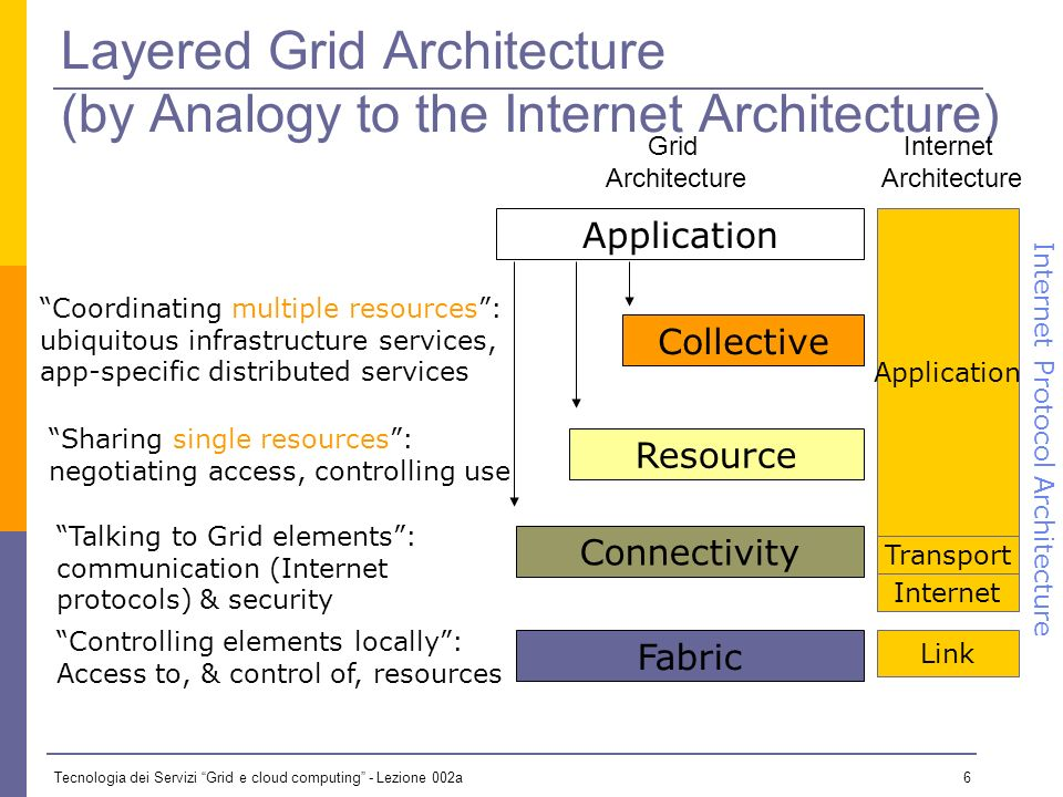 Tecnologia dei Servizi Grid e cloud computing - Lezione 002a 5 Service Sharing 1) Need for interoperability when different groups want to share resources Diverse components, policies, mechanisms E.g., standard notions of identity, means of communication, resource descriptions 2) Need for shared infrastructure services to avoid repeated development, installation E.g., one port/service/protocol for remote access to computing, not one per tool and/or application E.g., use of shared Certificate Authorities as they are expensive to run A common need for protocols & services