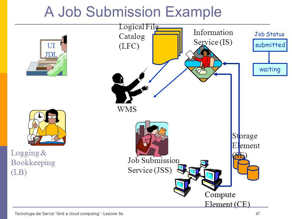 Tecnologia dei Servizi Grid e cloud computing - Lezione 9a 46 A Job Submission Example UI JDL Logging & Bookkeeping (LB) (WMS) Job Submission Service (JSS) Storage Element (SE) Compute Element (CE) Information Service (IS) Logical File Catalog (LFC) Job Submit Event Input Sandbox Job Status submitted