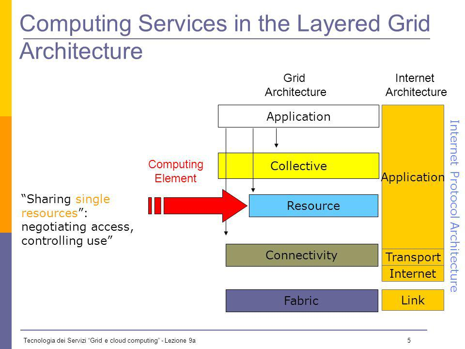 Tecnologia dei Servizi Grid e cloud computing - Lezione 9a 5 Collective Computing Services in the Layered Grid Architecture Application Fabric Connectivity Resource Sharing single resources: negotiating access, controlling use Internet Transport Application Link Internet Protocol Architecture Grid Architecture Internet Architecture Computing Element