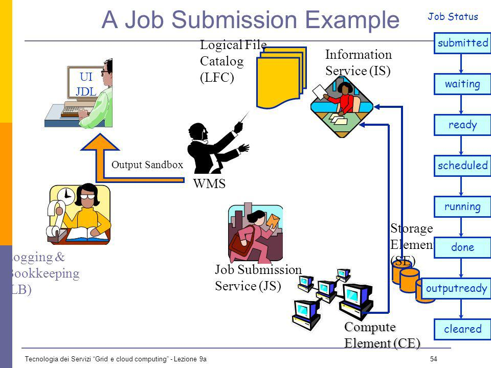 Tecnologia dei Servizi Grid e cloud computing - Lezione 9a 53 A Job Submission Example UI JDL Logging & Bookkeeping WMS Job Submission Service Storage