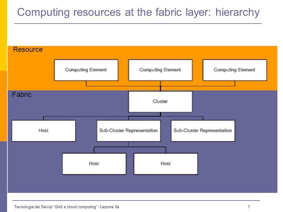 Tecnologia dei Servizi Grid e cloud computing - Lezione 9a 7 Computing resources at the fabric layer: hierarchy Fabric Resource
