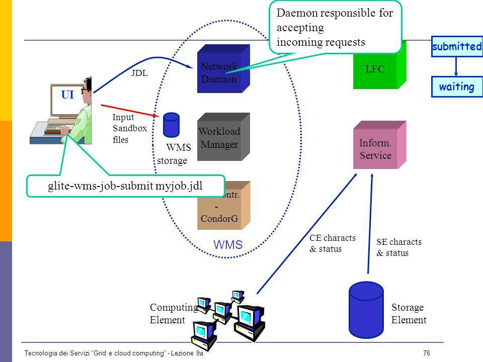 Tecnologia dei Servizi Grid e cloud computing - Lezione 9a 75 UI Network Daemon Job Contr.