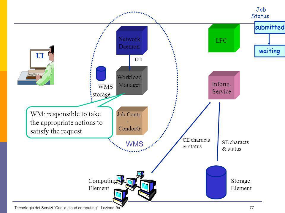 Tecnologia dei Servizi Grid e cloud computing - Lezione 9a 76 UI Network Daemon Job Contr.