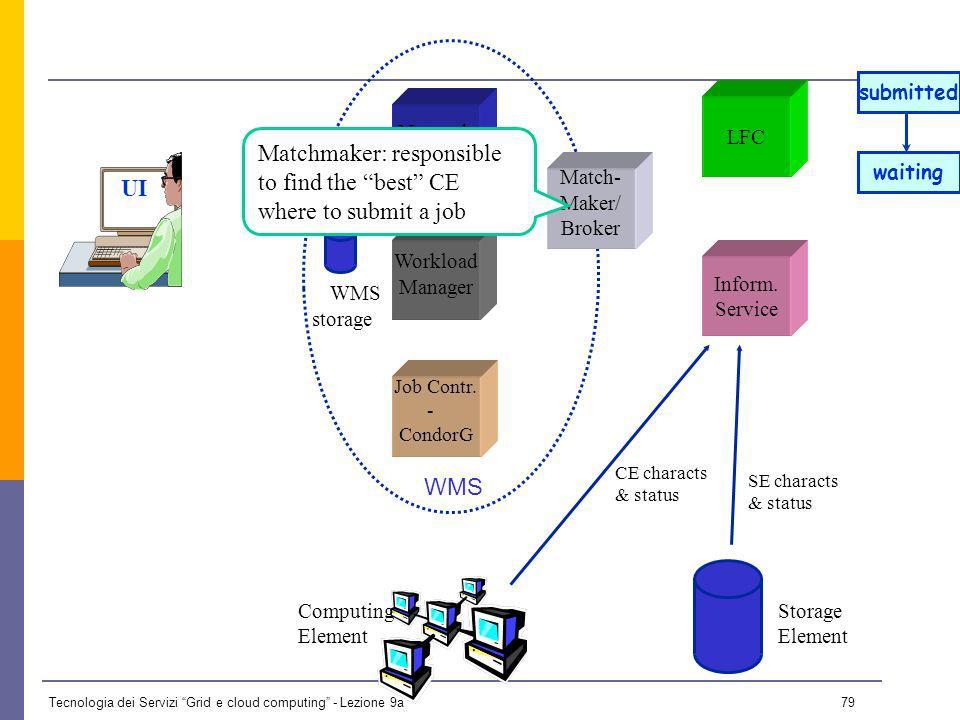 Tecnologia dei Servizi Grid e cloud computing - Lezione 9a 78 UI Network Daemon Job Contr.