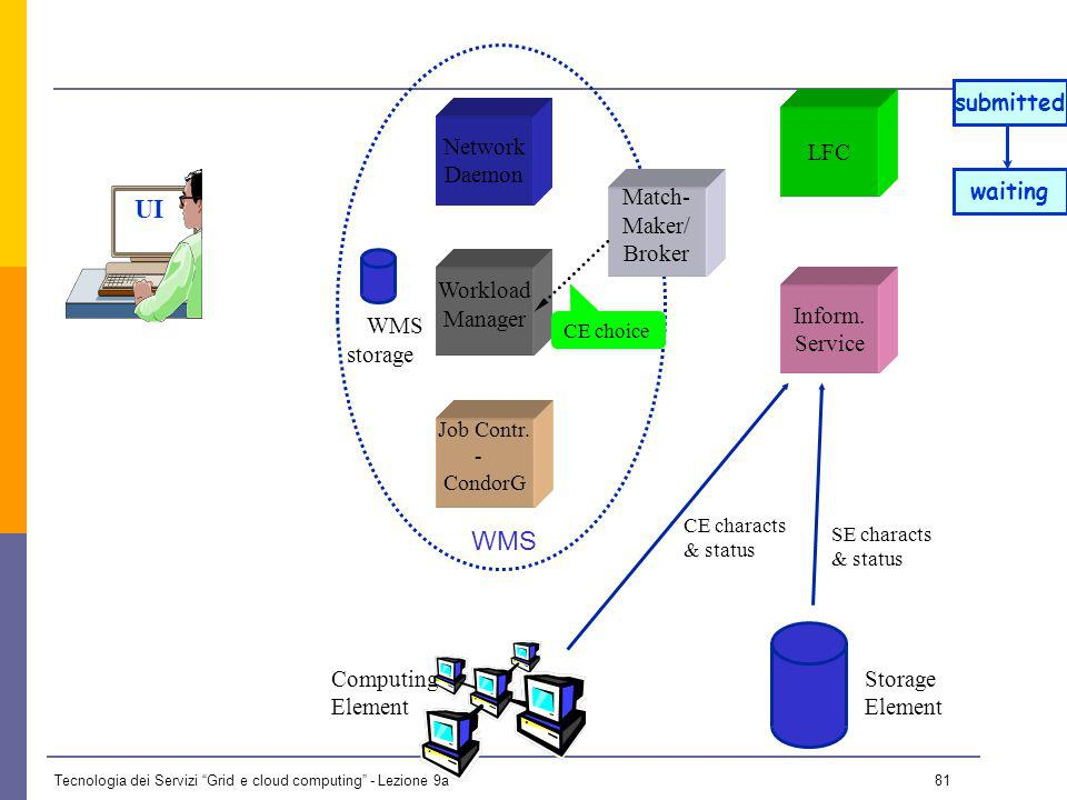 Tecnologia dei Servizi Grid e cloud computing - Lezione 9a 80 UI Network Daemon Job Contr.