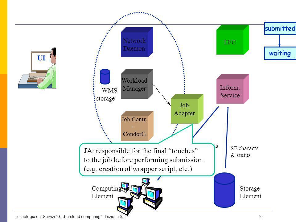 Tecnologia dei Servizi Grid e cloud computing - Lezione 9a 81 UI Network Daemon Job Contr.