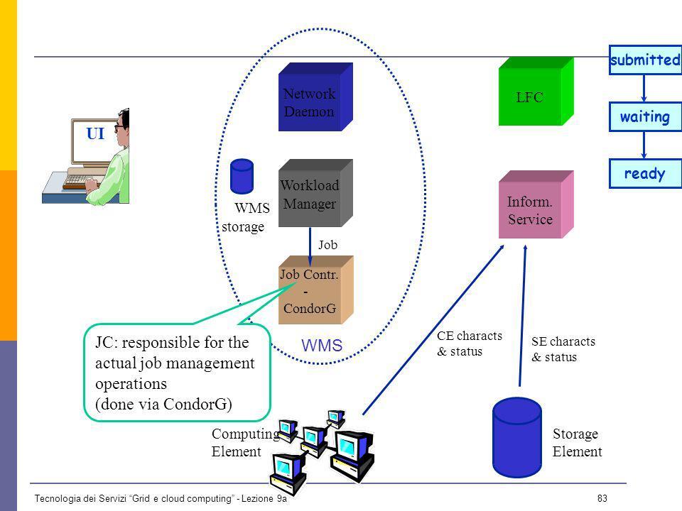 Tecnologia dei Servizi Grid e cloud computing - Lezione 9a 82 WMS UI Network Daemon Job Contr.