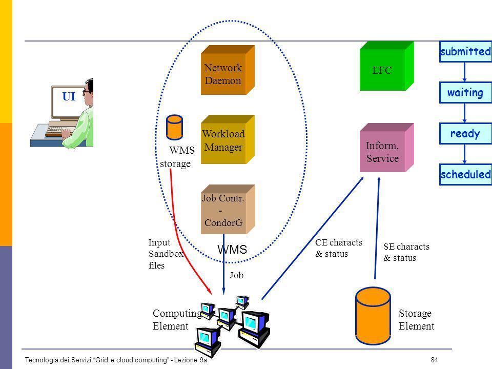 Tecnologia dei Servizi Grid e cloud computing - Lezione 9a 83 UI Network Daemon Job Contr.