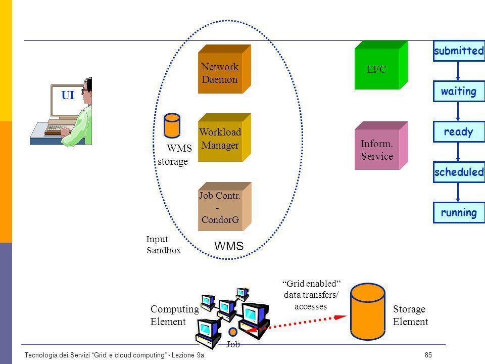 Tecnologia dei Servizi Grid e cloud computing - Lezione 9a 84 WMS UI Network Daemon Job Contr.