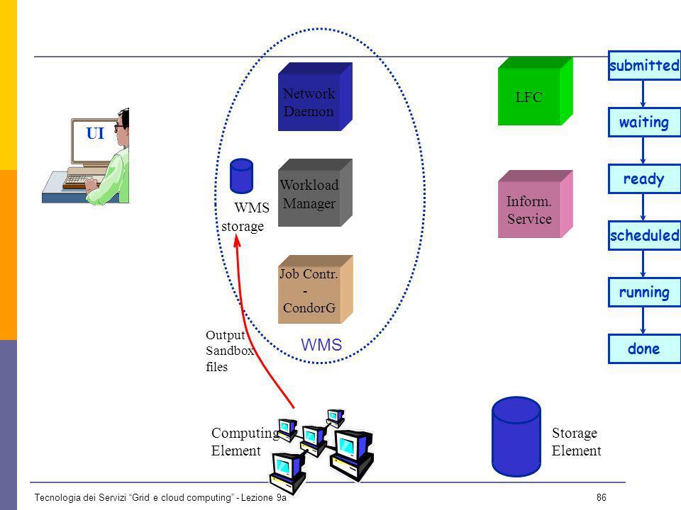 Tecnologia dei Servizi Grid e cloud computing - Lezione 9a 85 UI Network Daemon Job Contr.