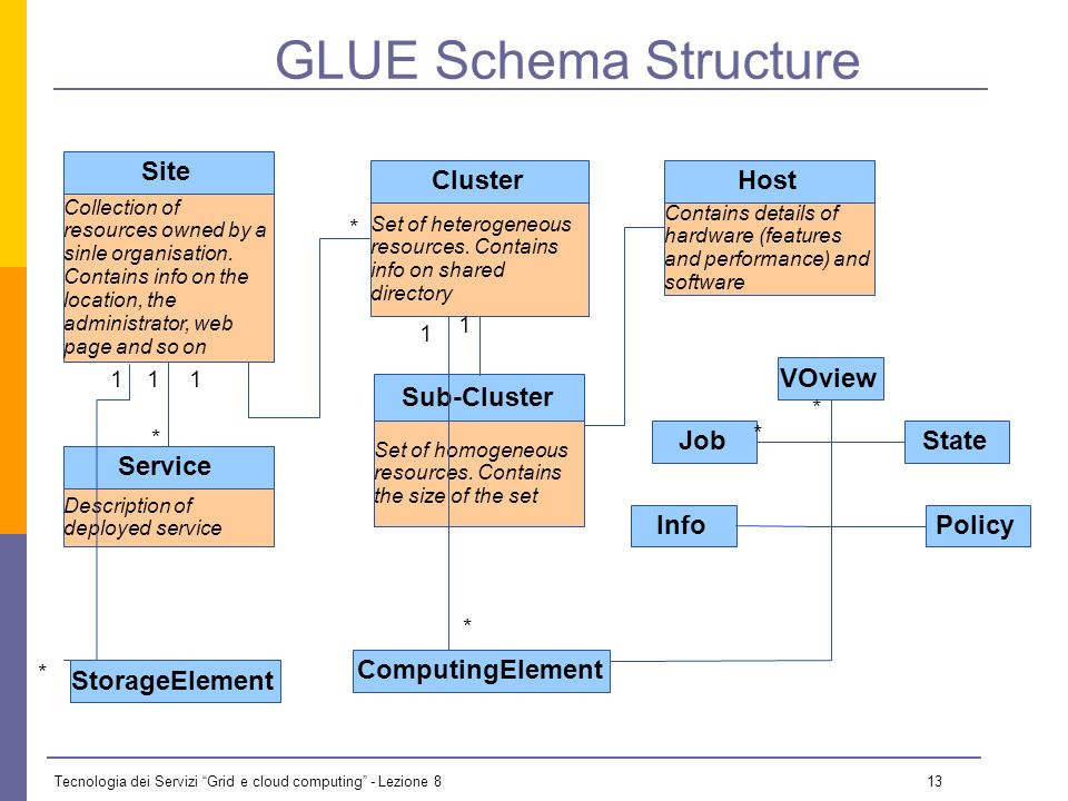Tecnologia dei Servizi Grid e cloud computing - Lezione 8 12 GLUE Schema Describe the Grid resources information stored in the IS Independent from the underlying technology Actual release is mapped on – LDAP – XML – ClassAd (Condor Matchmaking language) The entities of the GLUE Schema are organised hierarchically – Include the concept of Site, Cluster, Computing Element, Storage Element, and an abstraction of service