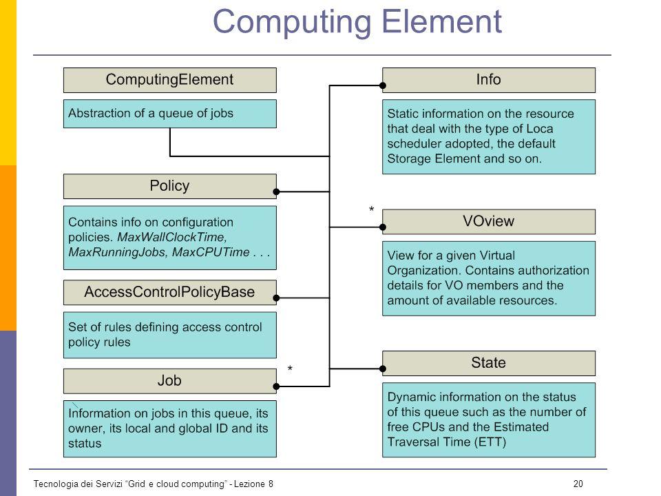 Tecnologia dei Servizi Grid e cloud computing - Lezione 8 19 GLUE: Host GlueHostApplicationSoftwareRunTimeEnvironment: GLITE-3_0_0 GlueHostApplicationSoftwareRunTimeEnvironment: INFN-CATANIA GlueHostApplicationSoftwareRunTimeEnvironment: MPICH [..] GlueHostArchitectureSMPSize: 4 GlueHostBenchmarkSF00: 1937 GlueHostBenchmarkSI00: 1483 GlueHostMainMemoryRAMSize: 4096 GlueHostMainMemoryVirtualSize: 8192 GlueHostNetworkAdapterInboundIP: TRUE GlueHostNetworkAdapterOutboundIP: TRUE GlueHostOperatingSystemName: Scientific Linux CERN GlueHostOperatingSystemRelease: 3.0.6 GlueHostOperatingSystemVersion: SLC GlueHostProcessorClockSpeed: 2392 GlueHostProcessorModel: Dual Core Opteron 280 GlueHostProcessorVendor: AMD