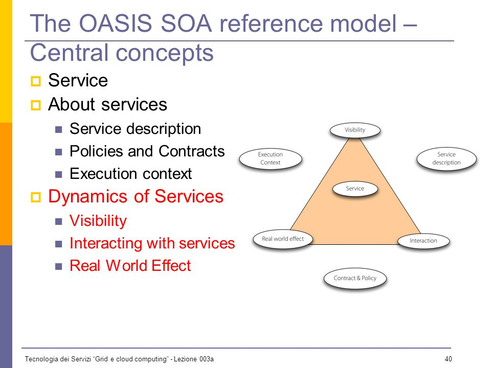 Tecnologia dei Servizi Grid e cloud computing - Lezione 003a 39 The OASIS SOA reference model – Central concepts Service About services Service description Policies and Contracts Execution context Dynamics of Services Visibility Interacting with services Real World Effect