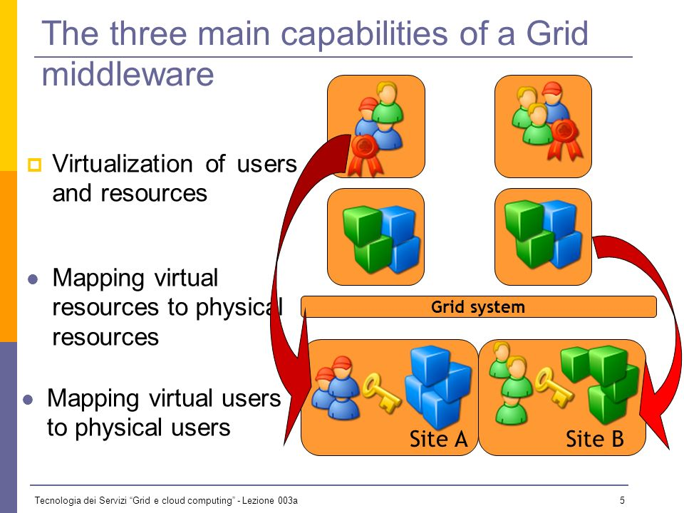 Tecnologia dei Servizi Grid e cloud computing - Lezione 003a 25 Existing situation WSDL XML & Schema SOAP Base Standards WS-RM WS Addressing Reg/Rep UDDI WS-Security WS-Trust WS-* Requirements Question: How do I account for my requirements and organize components when building a concrete architecture?