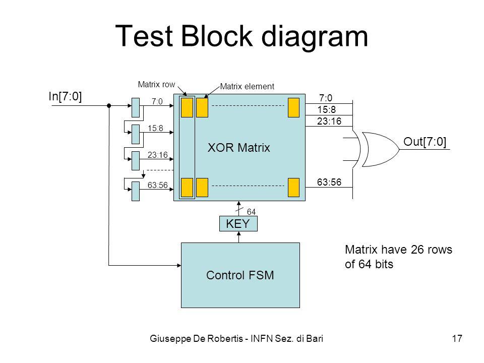 Giuseppe De Robertis - INFN Sez. di Bari 17 XOR Matrix Test Block diagram Out[7:0] Control FSM In[7:0] 7:0 15:8 23:16 63:56 7:0 15:8 23:16 63:56 KEY 6