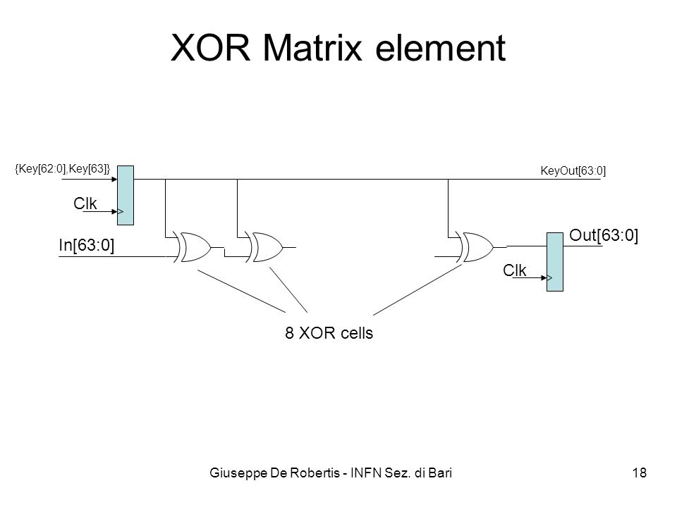 Giuseppe De Robertis - INFN Sez. di Bari 18 XOR Matrix element {Key[62:0],Key[63]} Clk In[63:0] Clk KeyOut[63:0] 8 XOR cells Out[63:0]