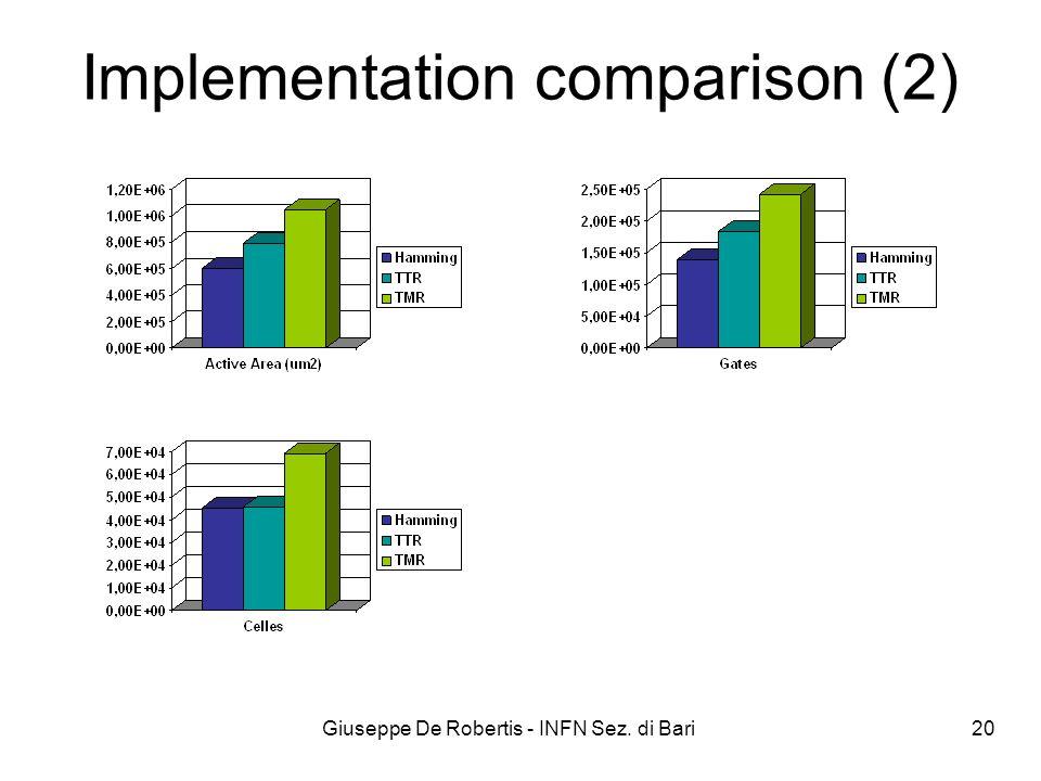 Giuseppe De Robertis - INFN Sez. di Bari 20 Implementation comparison (2)