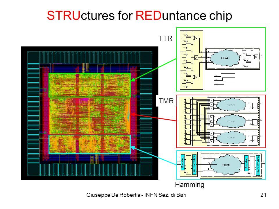Giuseppe De Robertis - INFN Sez. di Bari 21 STRUctures for REDuntance chip TTR TMR Hamming