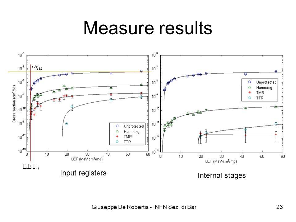 Measure results Giuseppe De Robertis - INFN Sez. di Bari 23 Internal stages Input registers Sat LET 0