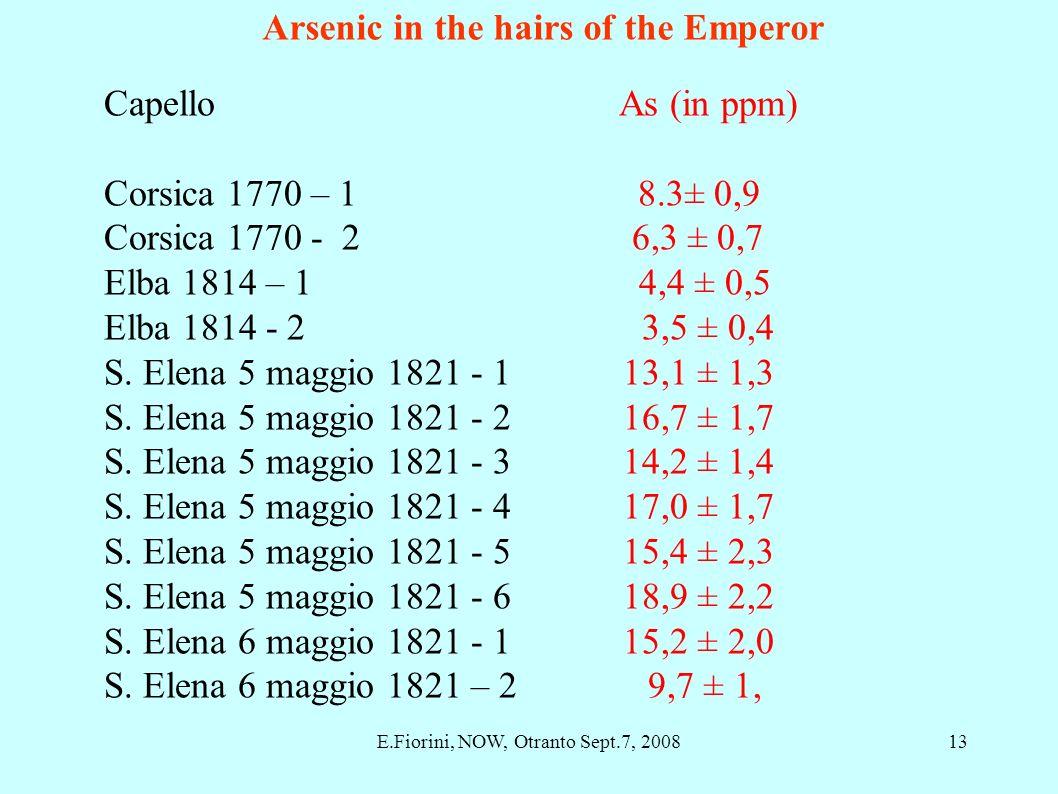 Capello As (in ppm) Corsica 1770 – 1 8.3± 0,9 Corsica 1770 - 2 6,3 ± 0,7 Elba 1814 – 1 4,4 ± 0,5 Elba 1814 - 2 3,5 ± 0,4 S. Elena 5 maggio 1821 - 1 13