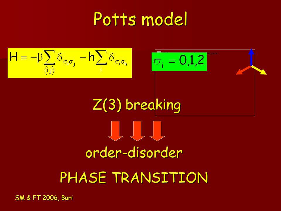 Potts model SM & FT 2006, Bari Z(3) breaking order-disorder PHASE TRANSITION