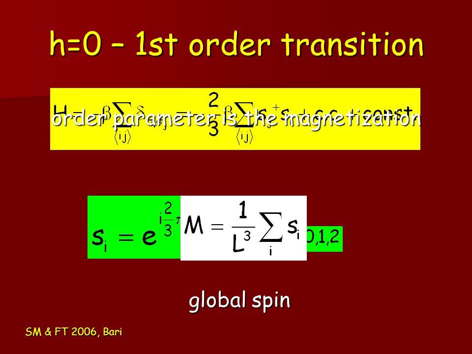 h=0 – 1st order transition SM & FT 2006, Bari order parameter is the magnetization global spin