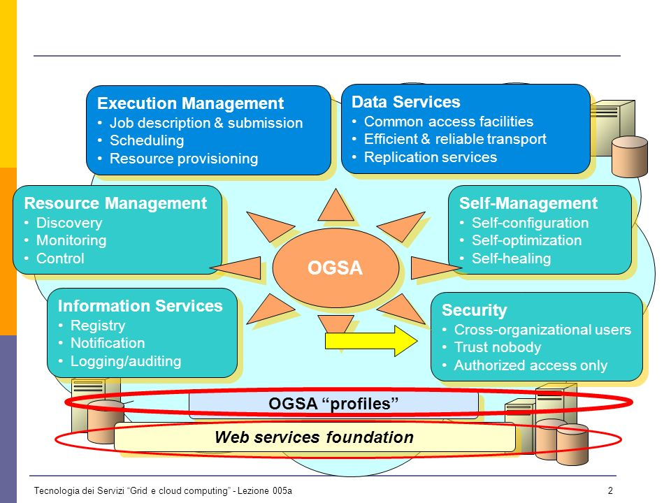Tecnologia dei Servizi Grid e cloud computing - Lezione 005a 1 Overview Globus Toolkit V4.0 Introduction to Security Fundamental Concepts Authenticati