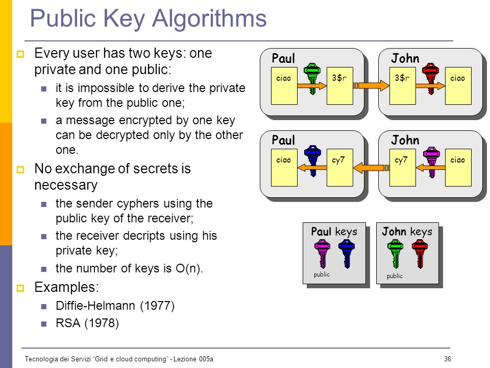 Tecnologia dei Servizi Grid e cloud computing - Lezione 005a 35 Basic Cryptography We need some way of transmitting the key so it cant be stolen. Can