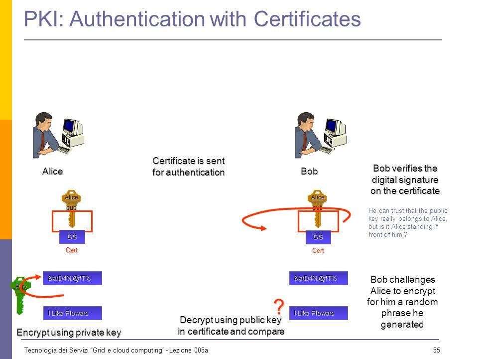 Tecnologia dei Servizi Grid e cloud computing - Lezione 005a 54 Alicepub DS Cert PKI: Obtaining a Certificate Priv pub Certification Server User gener