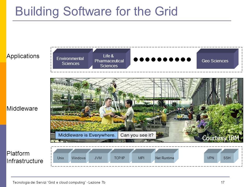 Tecnologia dei Servizi Grid e cloud computing - Lezione 7b 16 gLite Software Process Technical Coordination Group (TCG) gathers & prioritizes user req