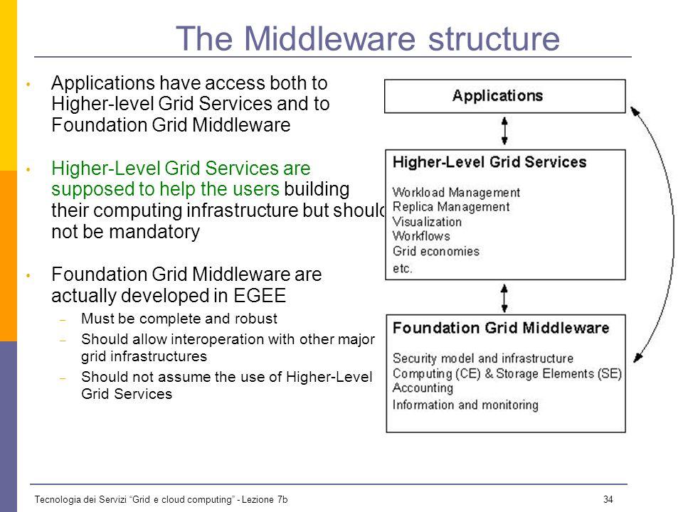 Tecnologia dei Servizi Grid e cloud computing - Lezione 7b 33 gLite in the Grid ecosystem...