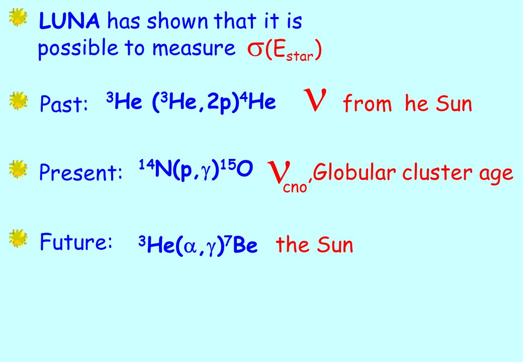 (E star ) LUNA has shown that it is possible to measure Past: Present: Future: 3 He ( 3 He,2p) 4 He from he Sun 14 N(p, g ) 15 O cno,Globular cluster age 3 He(, g ) 7 Bethe Sun