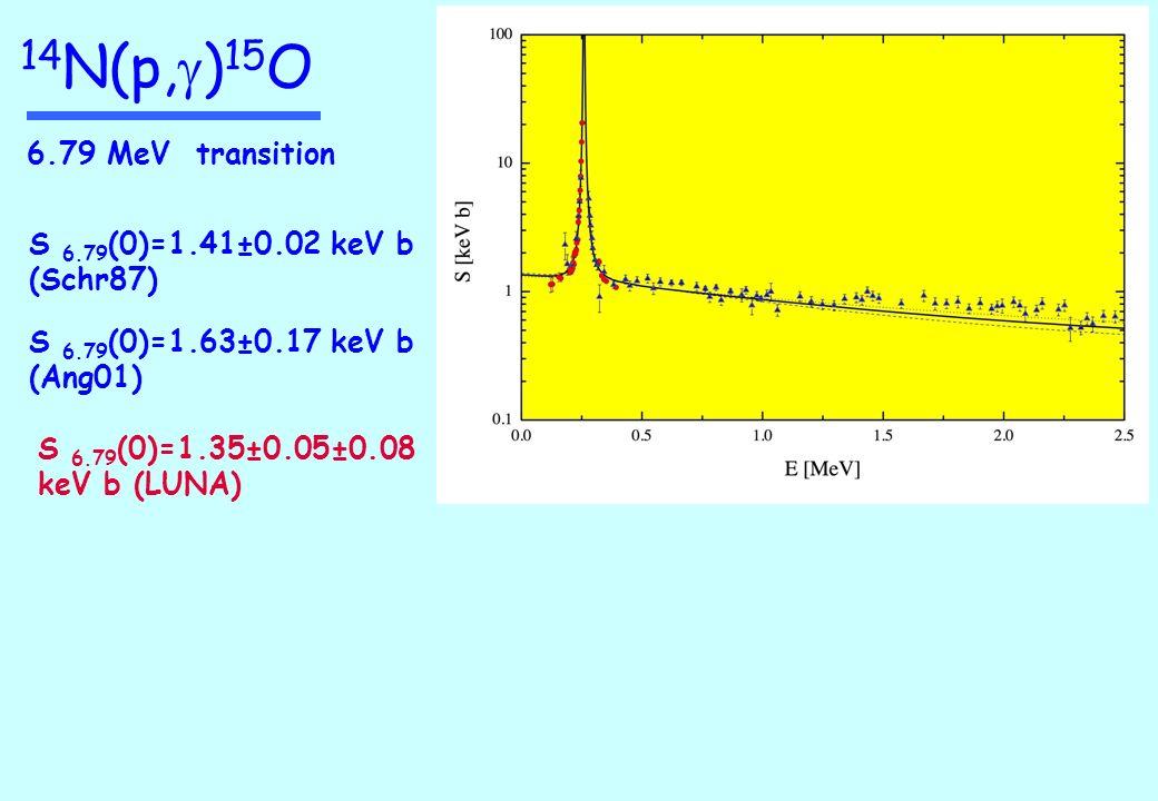 6.79 MeV transition S 6.79 (0)=1.63±0.17 keV b (Ang01) S 6.79 (0)=1.41±0.02 keV b (Schr87) S 6.79 (0)=1.35±0.05±0.08 keV b (LUNA) 14 N(p, g ) 15 O
