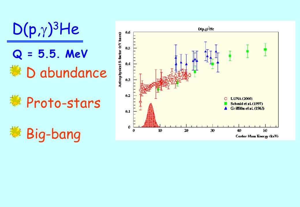 D abundance Proto-stars Big-bang D(p, g ) 3 He Q = 5.5. MeV