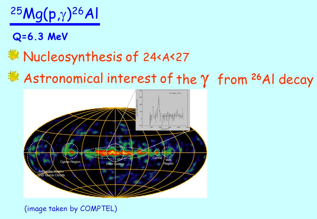 25 Mg(p, g ) 26 Al Q=6.3 MeV Nucleosynthesis of 24 < A < 27 Astronomical interest of the from 26 Al decay (image taken by COMPTEL)