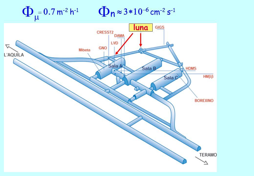 F = 0.7 m -2 h -1 FnFn 3 10 -6 cm -2 s -1 luna