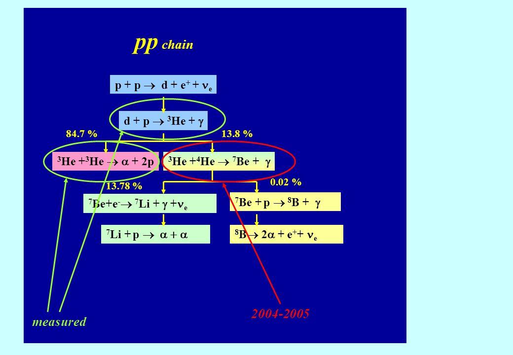 p + p d + e + + e d + p 3 He + 3 He + 3 He + 2p 3 He + 4 He 7 Be + 7 Be+e - 7 Li + + e 7 Be + p 8 B + 7 Li + p 8 B 2 + e + + e 84.7 %13.8 % 13.78 % 0.02 % pp chain measured 2004-2005